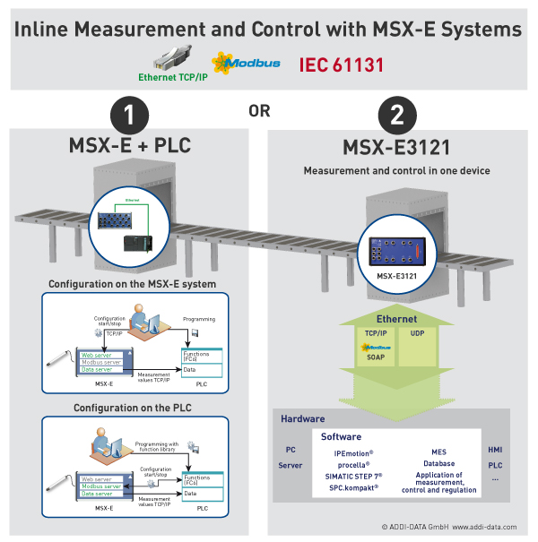 Inline Measurement and Control with MSX-E Systems