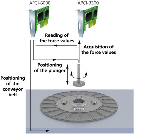 AE13_Automatic-measurement-device-for-clutch-discs
