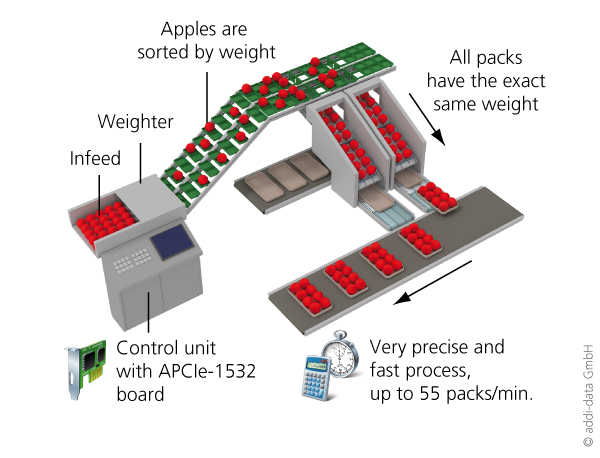 Application example: Weighing and packaging machine