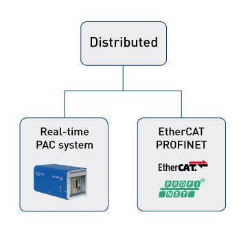 Real time: Distributed solutions