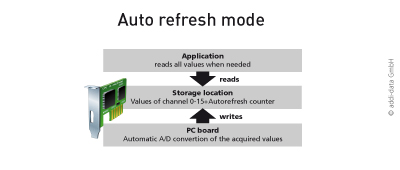 FAQ06_autorefresh_e