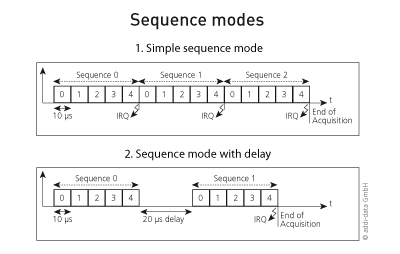 FAQ06_sequence_modes_e