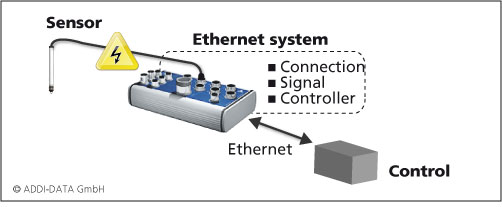 Measurement chain when using Ethernet systems