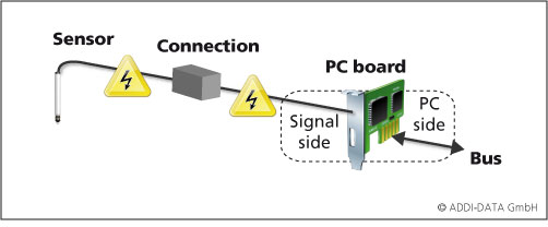 Measurement chain when using PC boards