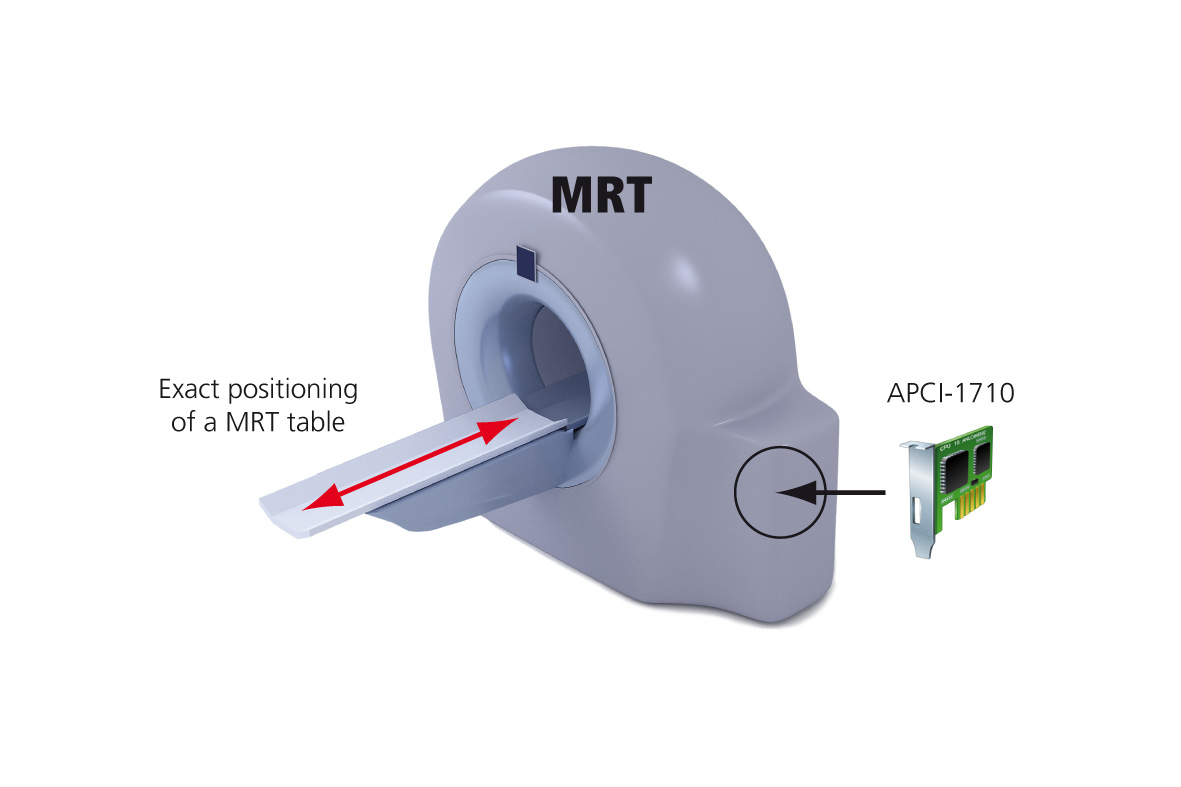 Positioning of a magnetic resonance tomograph MRT