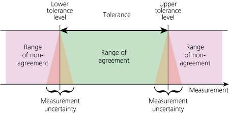 High-precision measurement