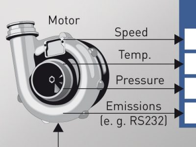 Measurement of emission values, boost pressure and temperature for engine test benches