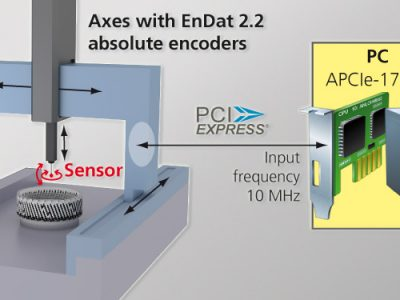 Axis positioning for measurement devices