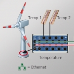 Long-term temperature measurement in wind power plants