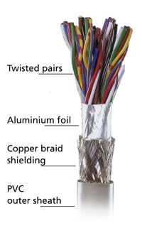 Structure of  ADDI-DATA twisted-pairs cables